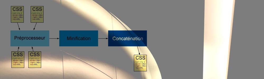 Optimisation des fichiers CSS et JS dans un framework